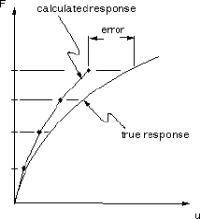 数控折弯机非线性问题的解决